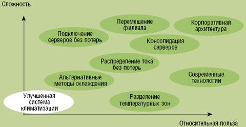 Рисунок 1. Сложность различных подходов и их польза для повышения эффективности вычислительных центров.