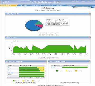 Технологии NetQoS дополняют продукты компании Wily, купленной СА ранее, и помогут системным и сетевым администраторам изначально, уже при проектировании ИТ-инфраструктуры, избежать ошибок в приложениях