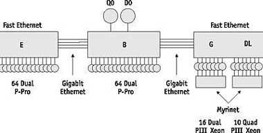 Эволюция микропроцессорных архитектур