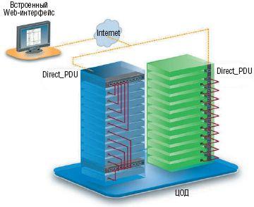 Рисунок 3. Современными розеточными блоками PDU можно эффективно управлять по сети IP.