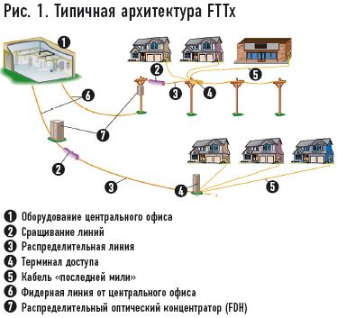 Схема FTTn (Fiber to the Node)