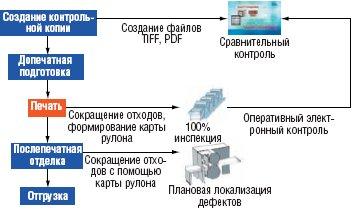 Рис. 6. Диаграмма реализуемого техпроцесса