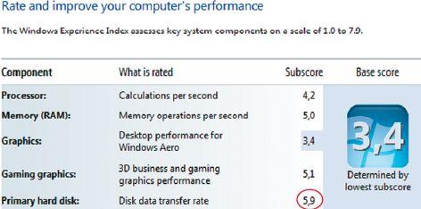 Оценка для SSD при рейтинге Windows 7