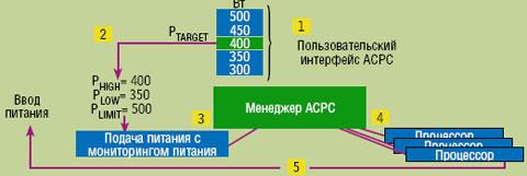 Рисунок 4. Процесс автоматического управления потреблением энергии (Automatic Control of Power Consumption): 1. пользователь выбирает максимальное энергопотребление; 2. ACPC вычисляет пороговые величины; 3. система мониторинга потребляемой энергии подает сигнал тревоги при достижении порогового значения; 4. менеджер АСРС добивается перехода на соответствующую ступень мощности; 5. система мониторинга подает сигнал о сокращении энергопотребления.
