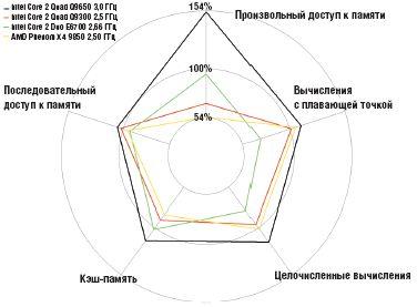 диаграмма 2. Производительность в синтетических тестах
