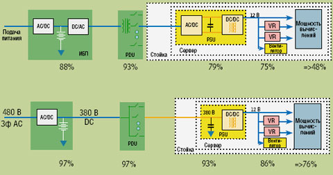 Рисунок 3. Возможности для экономии энергии при передаче питания от поставщика энергии к серверу.