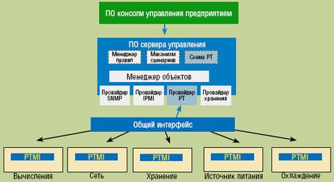 Рисунок 5. Единая система управления подачей питания, производительностью и системой охлаждения в вычислительном центре.