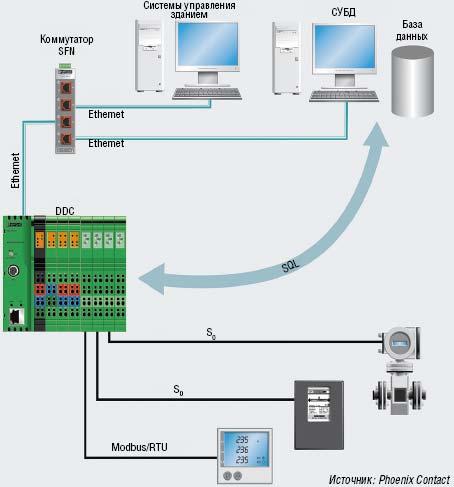 Рисунок 2. Если решение базируется на стандартах ИТ, то распределенные управляющие устройства могут взаимодействовать напрямую с СУБД.