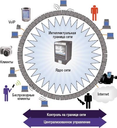 Рисунок 2. Интеллект и контроль из ядра переносятся на периферию, а управление осуществляется централизованно. При атаке пропускная способность и производительность не меняются, так как все важные для безопасности решения (аутентификация, приоритизация данных, доступ к базе идентификации) принимаются еще на уровне доступа к сети.