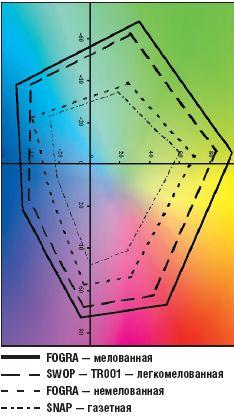 Относительный цветовой охват напрямую зависит от вида бумаги. Чем хуже бумага, тем он ниже, а значит, сложнее воспроизвести цвета PMS