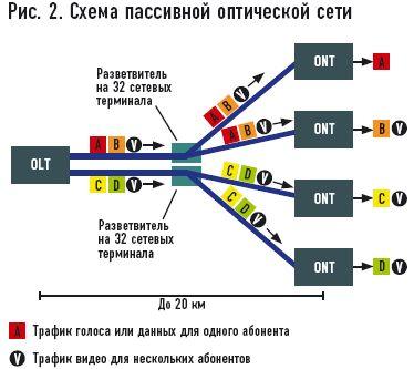 пассивной оптической сетью