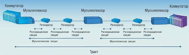 Структурная схема линии SDH.