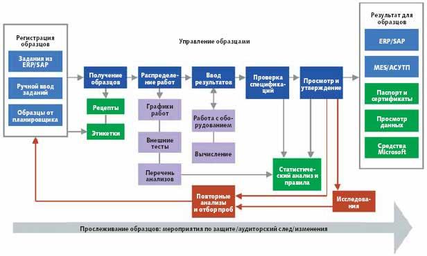 Рабочая карта выполнения анализов в LIMS LabWare