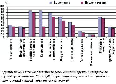 Рис. 2.Динамика показателей вегетативного тонуса поопроснику А. М. Вейна у детей группы контроля