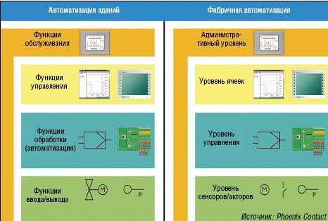 Рисунок 1. Топологии промышленной  автоматизации зданий и фабричной автоматизации очень похожи.