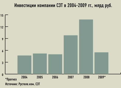 Инвестиции компании СЗТ в 2004-2009 гг., млрд руб.