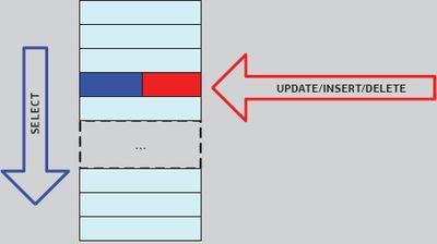 Моментальный срез (snapshot) — данный вид изоляции не входит в рекомендации стандарта SQL 92, но он реализован во многих СУБД. Процессы-читатели не ждут завершения транзакций писателей, а считывают данные, точнее их версию, по состоянию на момент начала своей транзакции.