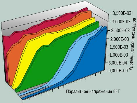 Рисунок 3. Уровень ошибок в кабеле под воздействием EFT.