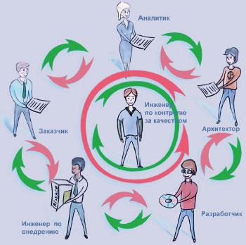 Рис. 3. Метод ОСТ позволяет перепроверить результаты каждого шага, благодаря чему ошибки выявляются сразу, ане накапливаются кпоследним этапам