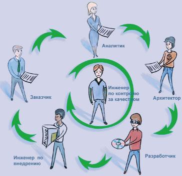 Рис. 2. Традиционный подход кконтролю качества