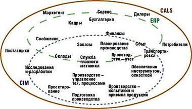 Курсовая работа: Разработка экономического ядра модуля ERP системы.