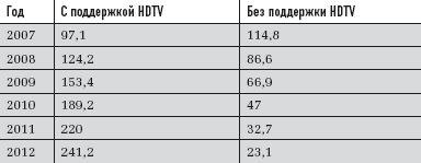 Глобальные продажи телеприемников споддержкой HDTV, млн шт. Данные: iSuppli