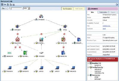 Графическое представление взаимосвязей и взаимозависимостей между ИТ-сервисами и ИТ-ресурсами предприятия