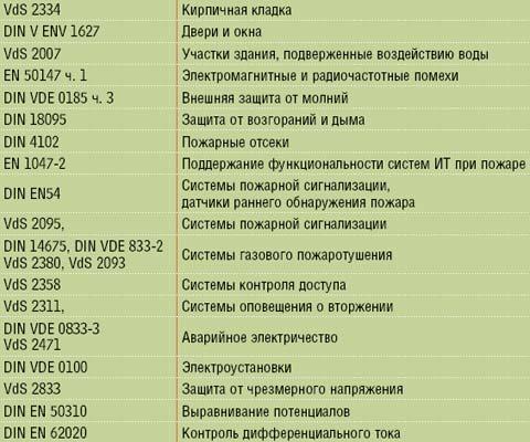Таблица 1. Актуальные положения, нормы и контрольные знаки.
