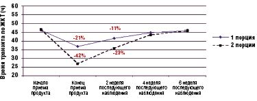 Рис. 1.Влияние употребления продукта Активиа на время транзита по ЖКТ у пожилых людей с исходным средним временем транзита (ч)