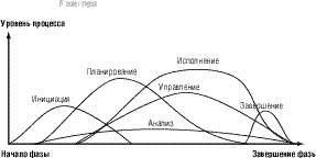 Основные понятия и процессы управления проектами Директор  Рис 1 Наложение групп процессов в фазе