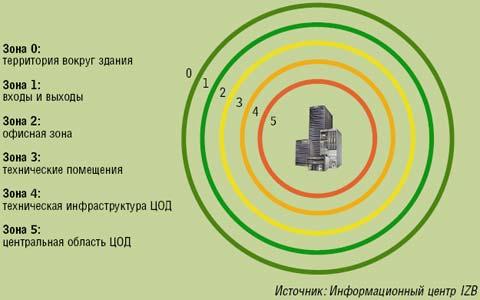 Рисунок 1. ЦОД должен быть разделен на зоны безопасности по принципу луковицы.