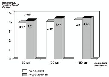 Рис. 2.Изменения показателя «возбуждение» на фоне терапии Триттико в зависимости от дозы препарата