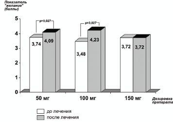 Рис. 1.Изменения показателя «желание» на фоне терапии Триттико в зависимости от дозы препарата