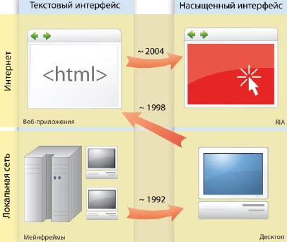 Рис. 1. Эволюция приложений от текстовых терминалов к насыщенным интернет-приложениям