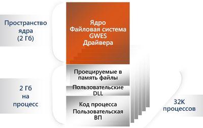 Схема оперативной памяти Windows Embedded CE 6.0
