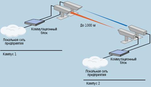 Рисунок 7. Иногда FSO может оказаться оптимальным вариантом соединения двух локальных сетей в зданиях на расстоянии около километра, к тому же в этом случае не надо получать разрешения на использование радиочастот, прокладку кабеля или аренду линии связи.