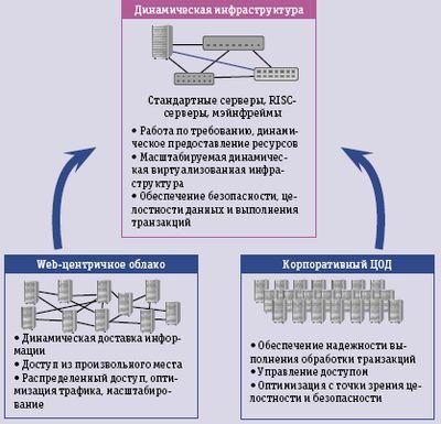 Рис. 1. Два источника современных ЦОД для облачных вычислений