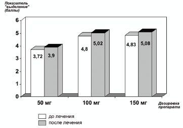 Рис. 3.Изменение показателя «выделение» до и на фоне терапии Триттико