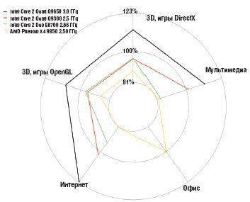 диаграмма 1. Производительность в реальных приложениях