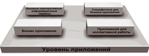 Рис. 4. Уровень бизнес-приложений