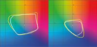 Эффект от красных, синих и зелёных чернил нам удалось оценить, сравнив цветовой охват принтеров iPF6100 (жёлтая линия) и iPF9000S (тот же тип чернил, но без упомянутых цветов — белая линия). Слева — срез цветового охвата при L = 50, справа — при L = 25