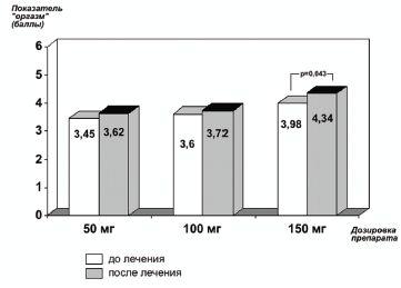 Рис. 4.Изменение домена «оргазм» до и на фоне приема Триттико