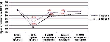 Рис. 2.Влияние употребления продукта Активиа на время транзита по ЖКТ у пожилых людей с исходным медленным временем транзита (ч)