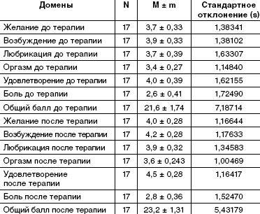 Динамика показателей у пациентов группы 1