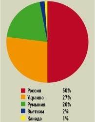 Распределение трудовых ресурсов в компании Luxoft по странам мира