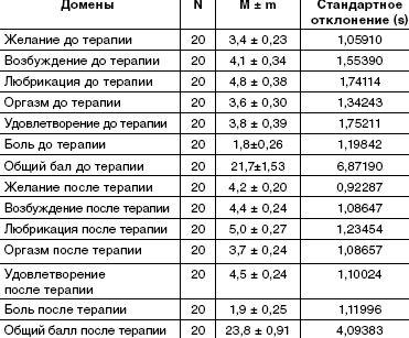 Динамика показателей у пациентов группы 2