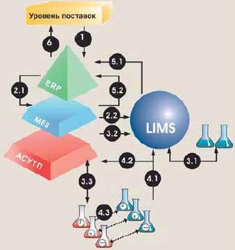 2.1. Система ERP направляет в MES-системы заказы на производство.  1. С уровня планирования поставок в ERP-систему...