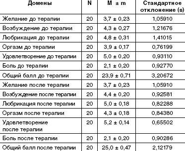 Динамика показателей у пациентов группы 3