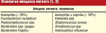 Таблица 1. Этиология абсцесса легкого