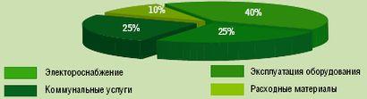 Рисунок 1. Структура затрат на эксплуатацию ЦОД.